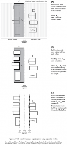 Method to identify the vertical edges of streetscapes.