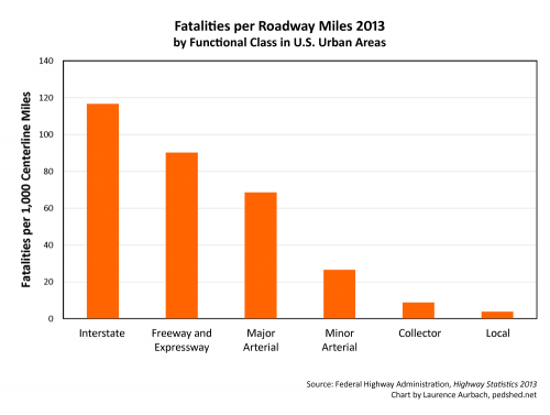 Fatalities-CenterlineMiles