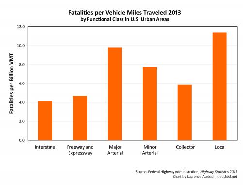 Fatalities-VMT