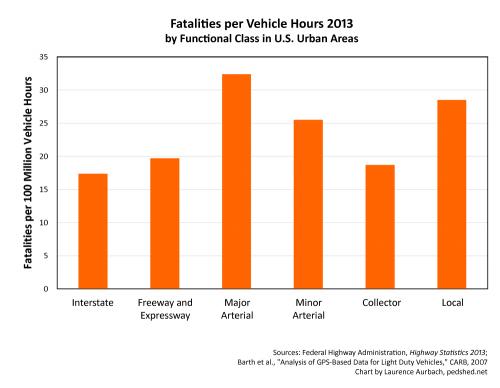 Fatalities-VehicleHours