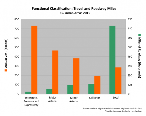 VMT-and-RoadwayMiles